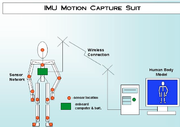 Low Cost IMU Motion Capture System for USC Robotics Lab 2003